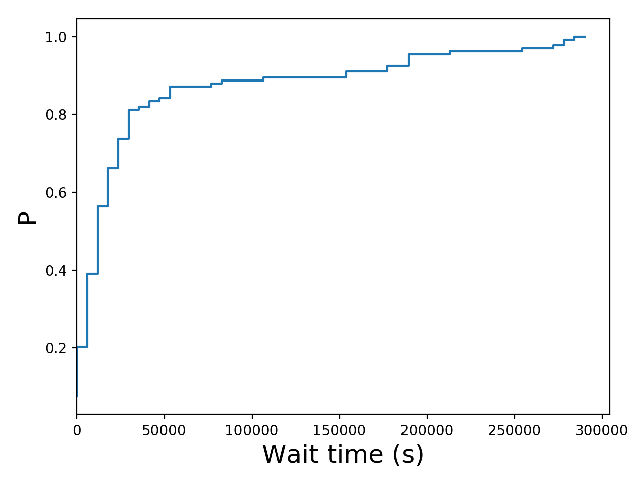 Task wait time CDF graph for the Pegasus_P5 trace.