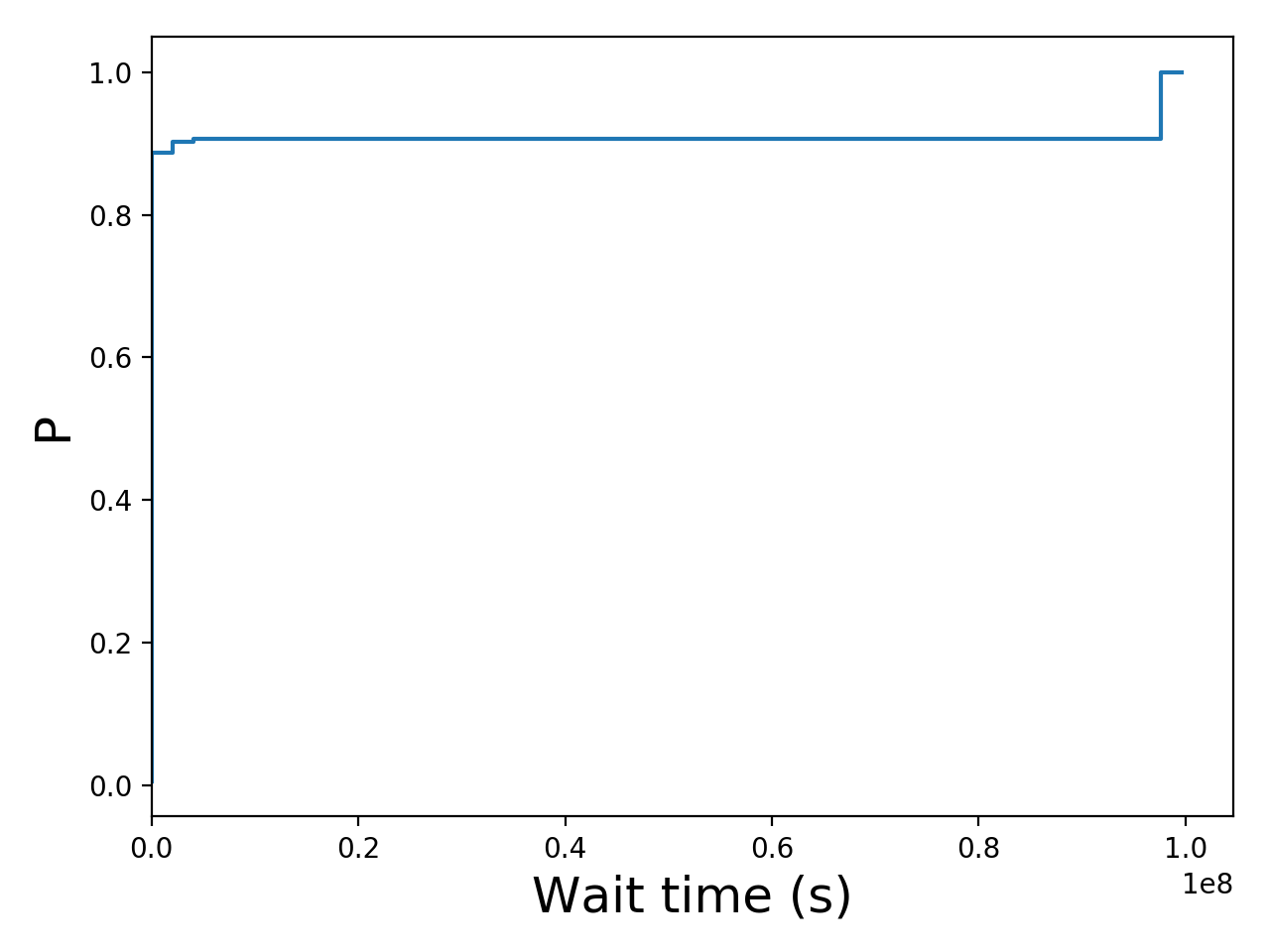 Task wait time CDF graph for the Pegasus_P7 trace.