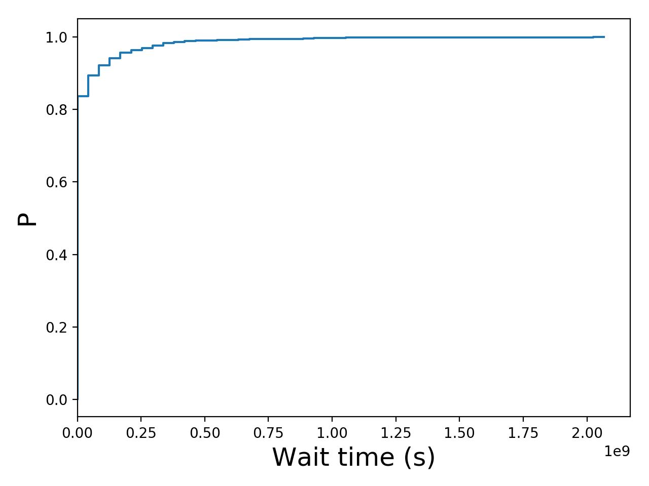 Task wait time CDF graph for the Two_Sigma_pit trace.