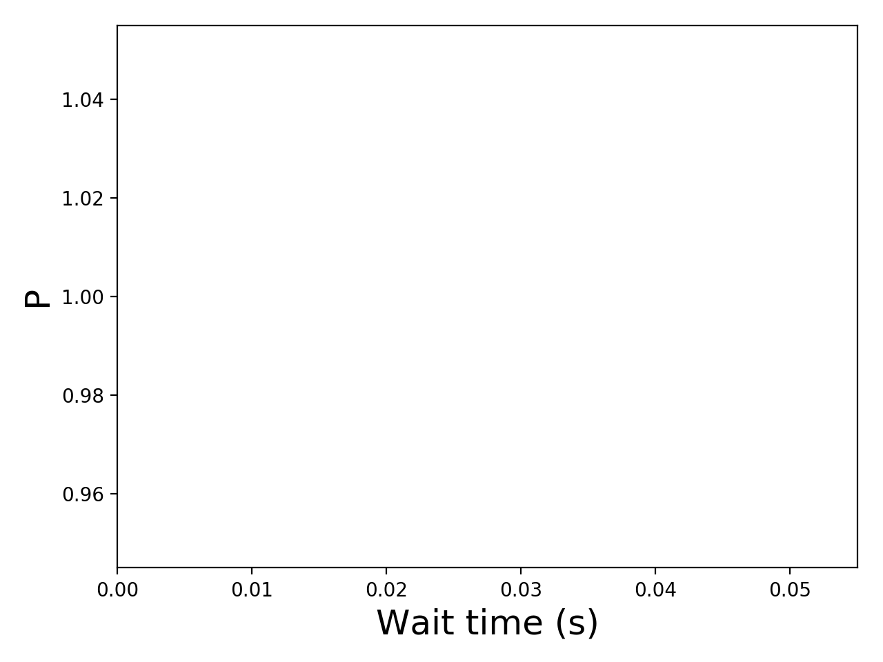 Task wait time CDF graph for the alibaba2018 trace.
