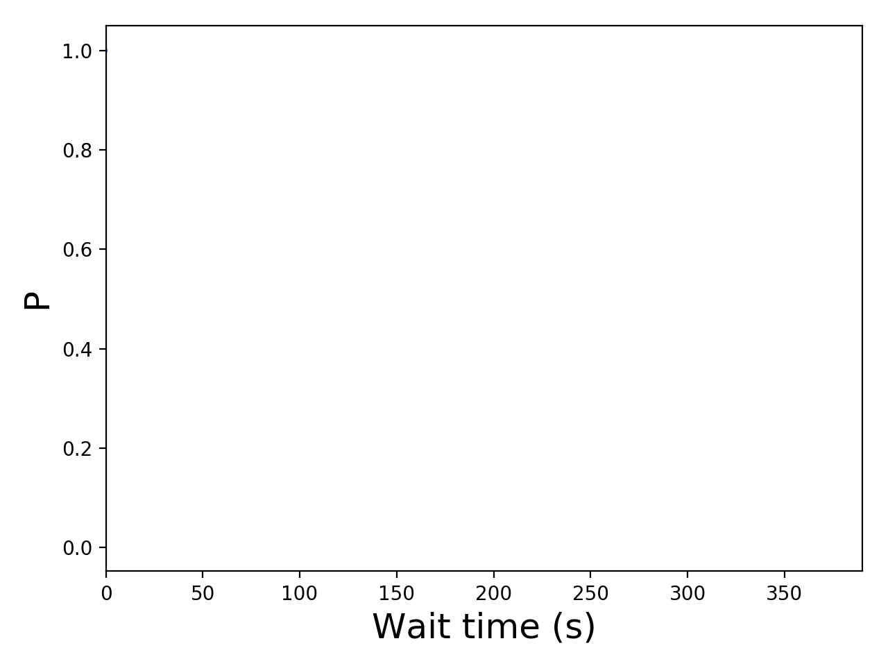 Task wait time CDF graph for the askalon-new_ee21 trace.