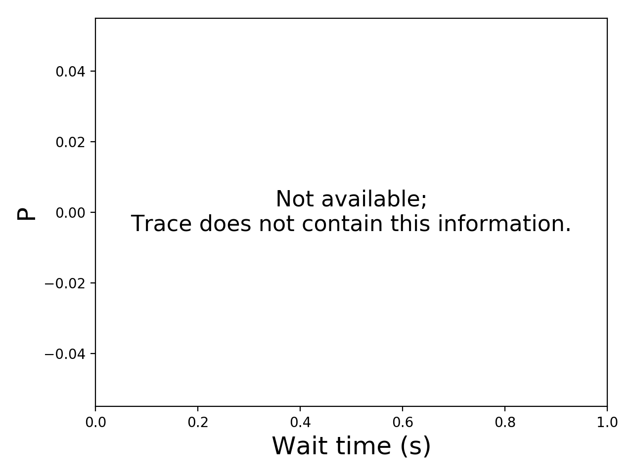 Task wait time CDF graph for the workflowhub_epigenomics_dataset-hep_grid5000_schema-0-2_epigenomics-hep-g5k-run001 trace.